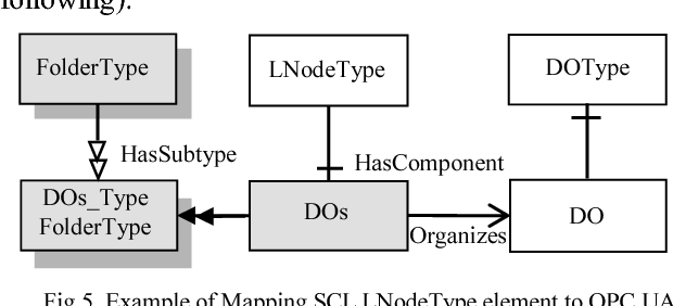 Figure 2 from Mapping IEC 61850 SCL to OPC UA for Smart Grid