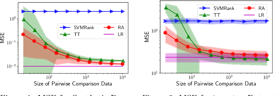 Figure 1 for Uncoupled Regression from Pairwise Comparison Data