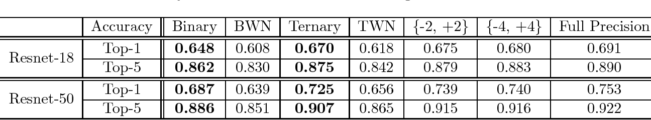 Figure 3 for Extremely Low Bit Neural Network: Squeeze the Last Bit Out with ADMM