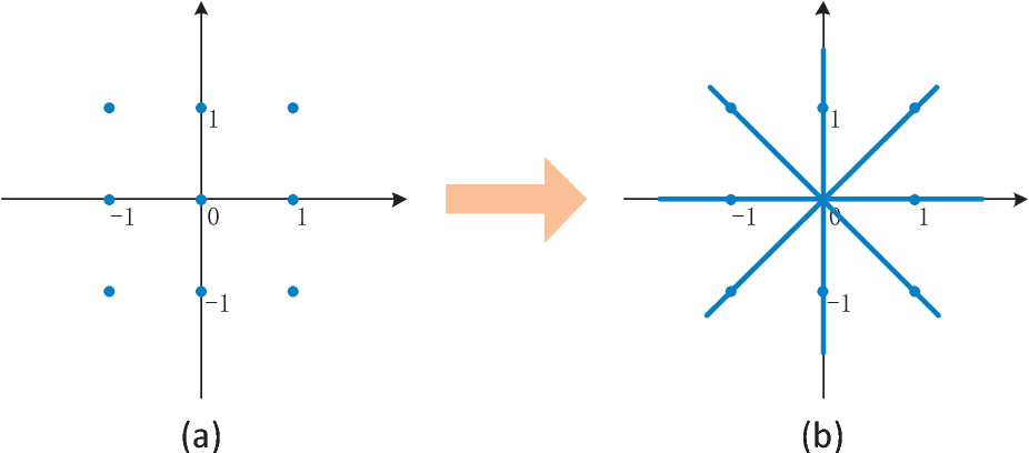 Figure 1 for Extremely Low Bit Neural Network: Squeeze the Last Bit Out with ADMM