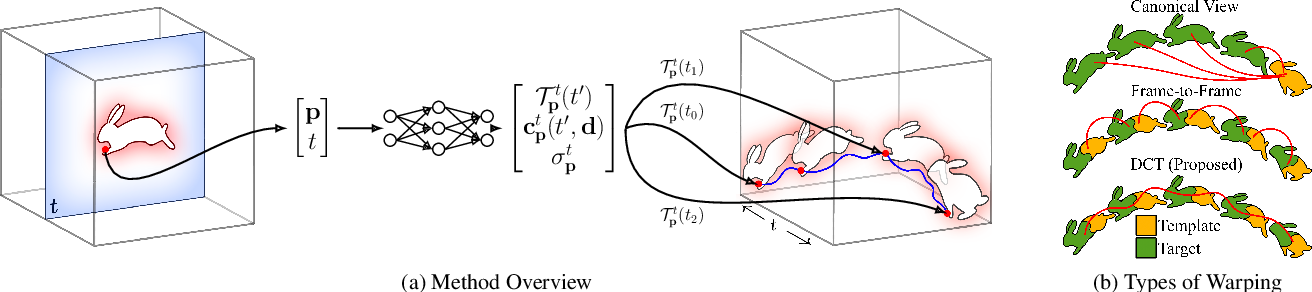 Figure 4 for Neural Trajectory Fields for Dynamic Novel View Synthesis