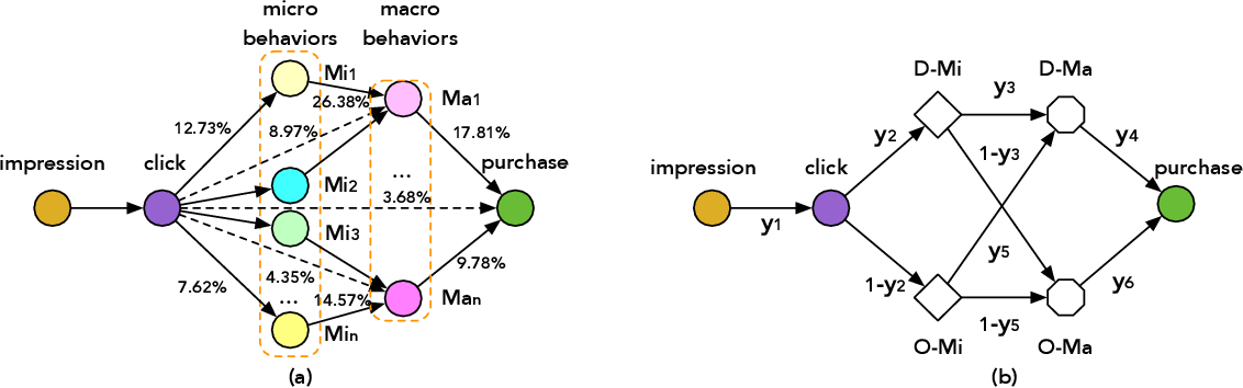 Figure 1 for Hierarchically Modeling Micro and Macro Behaviors via Multi-Task Learning for Conversion Rate Prediction