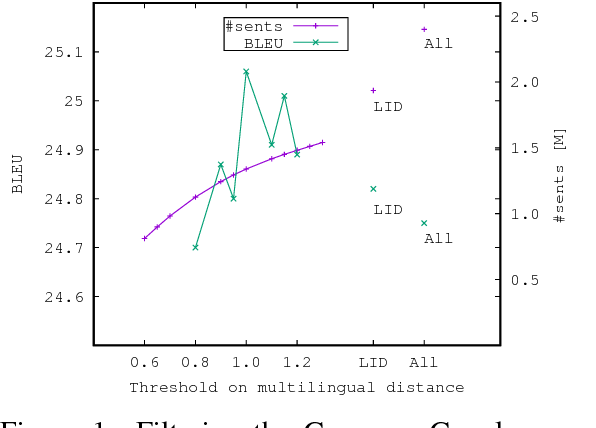 Figure 2 for Filtering and Mining Parallel Data in a Joint Multilingual Space
