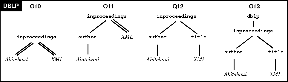 Figure 6 from TWIX: twig structure and content matching of