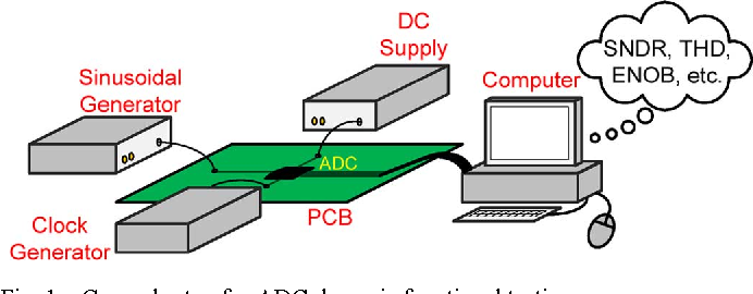 Fig. 1. General setup for ADC dynamic functional testing.