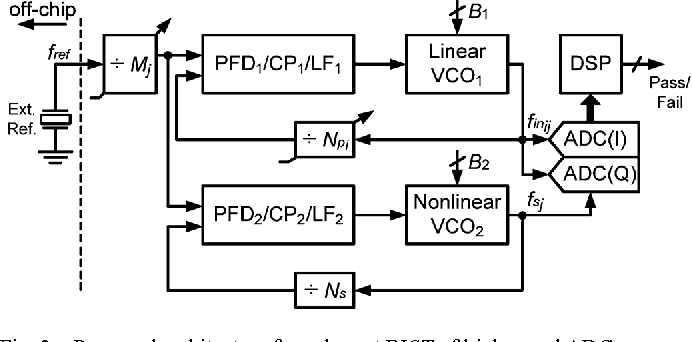 Fig. 2. Proposed architecture for coherent BIST of high speed ADCs.