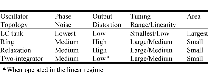 TABLE II COMPARISON OF FULLY INTEGRATED CMOS OSCILLATORS
