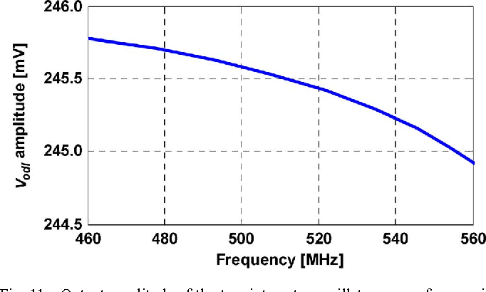 Fig. 11. Output amplitude of the two-integrator oscillator versus frequencies within the higher discrete tuning characteristic.