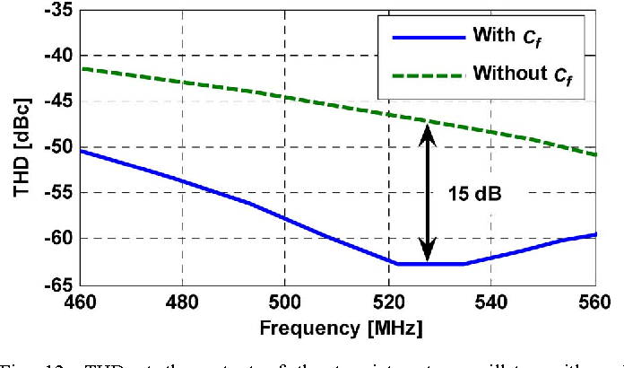 Fig. 12. THD at the output of the two-integrator oscillator with and without filtering scheme versus frequencies within the higher discrete tuning characteristic.
