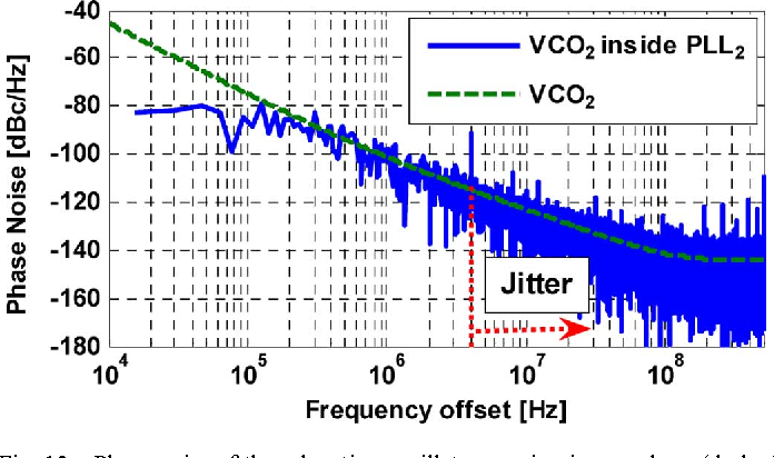 Fig. 13. Phase noise of the relaxation oscillator running in open loop (dashed
