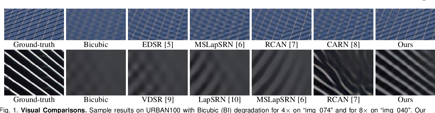 Figure 1 for Densely Residual Laplacian Super-Resolution