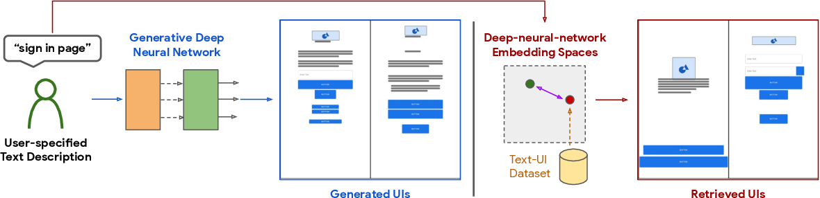 Figure 1 for Creating User Interface Mock-ups from High-Level Text Descriptions with Deep-Learning Models
