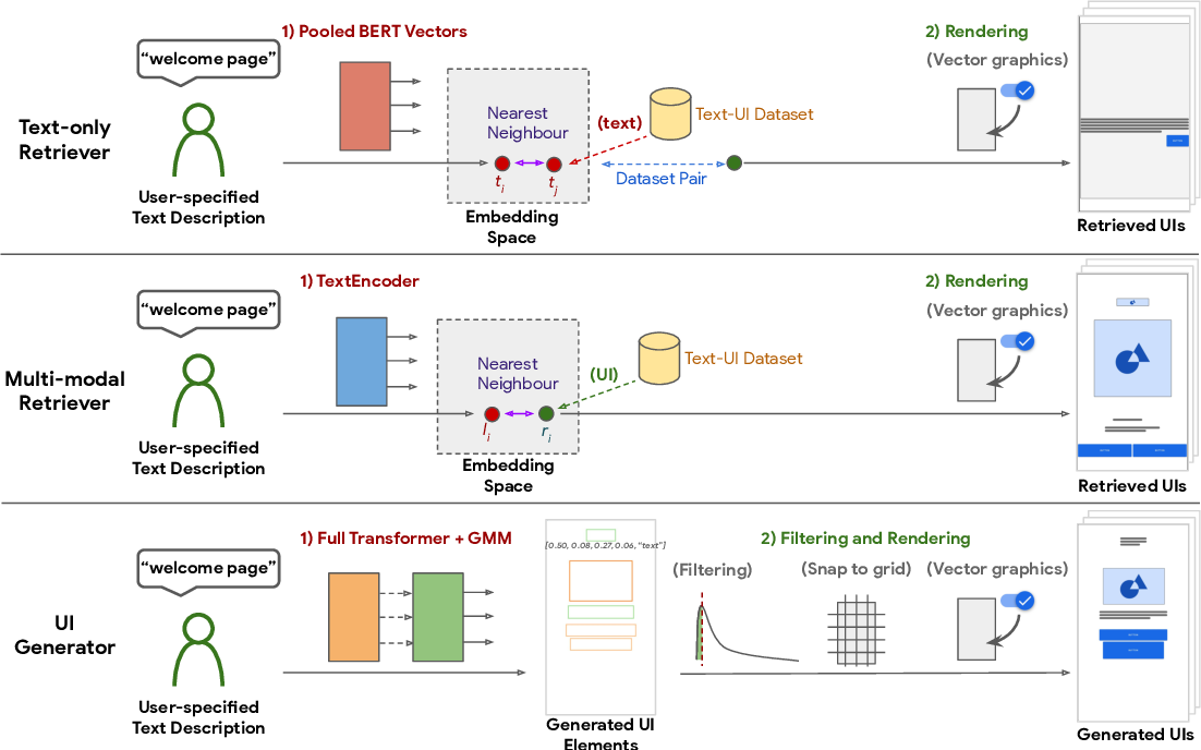 Figure 3 for Creating User Interface Mock-ups from High-Level Text Descriptions with Deep-Learning Models