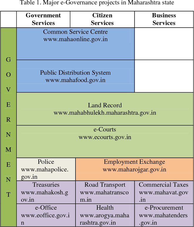 Figure 2 from E-Governance Initiatives in Maharashtra (India