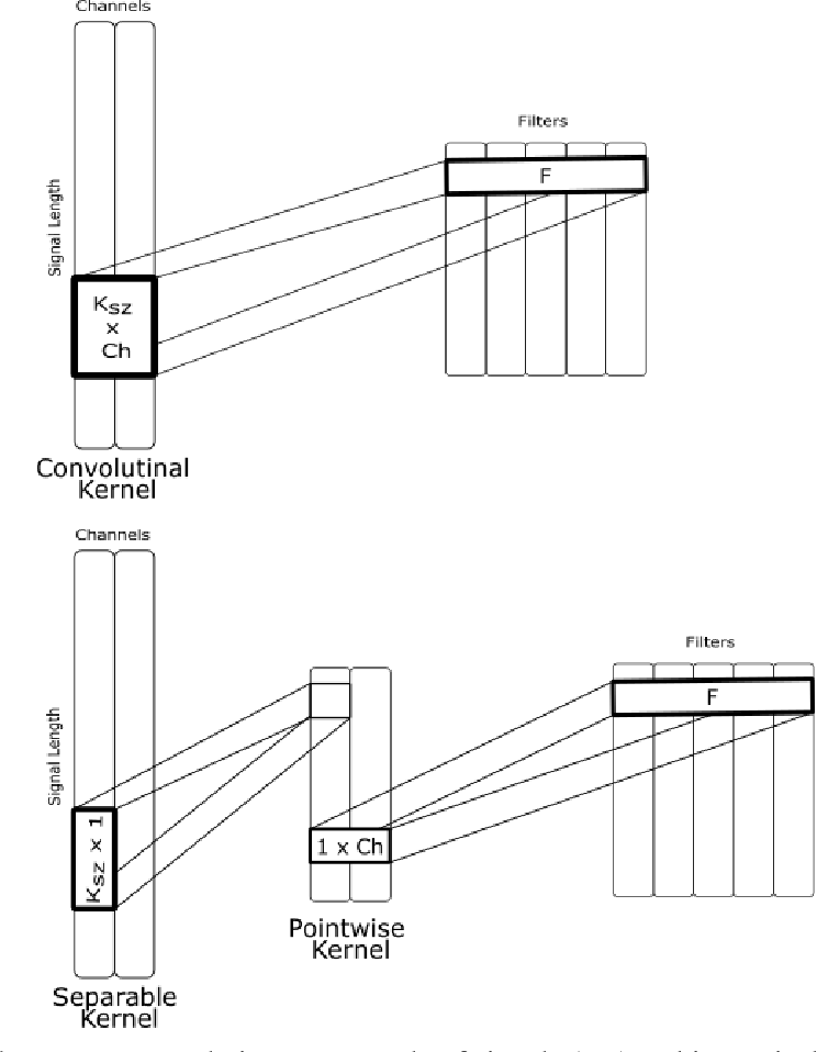 Figure 1 for Ensemble of Convolution Neural Networks on Heterogeneous Signals for Sleep Stage Scoring