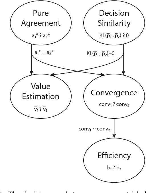 Figure 1 for Shallow decision-making analysis in General Video Game Playing