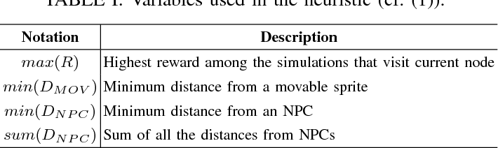 Figure 4 for Shallow decision-making analysis in General Video Game Playing