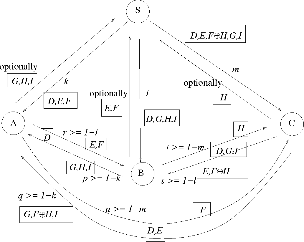 Figure 2 From Capacity Of Byzantine Agreement Preliminary Draft Networkdiagramdraft Four Node Network Some Link Rate Constraints Shown