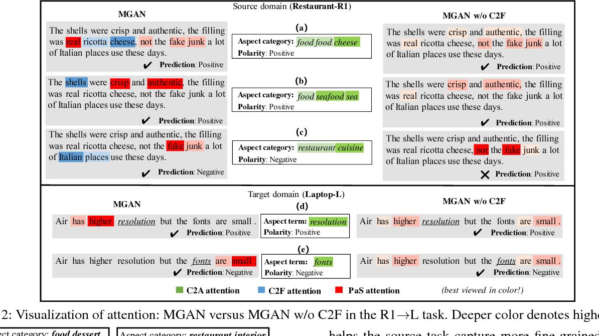 Figure 4 for Exploiting Coarse-to-Fine Task Transfer for Aspect-level Sentiment Classification
