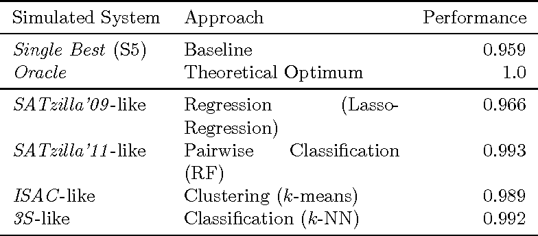 Figure 2 for A case study of algorithm selection for the traveling thief problem
