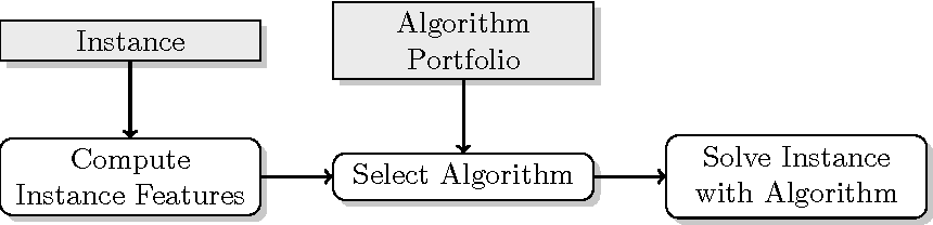 Figure 3 for A case study of algorithm selection for the traveling thief problem