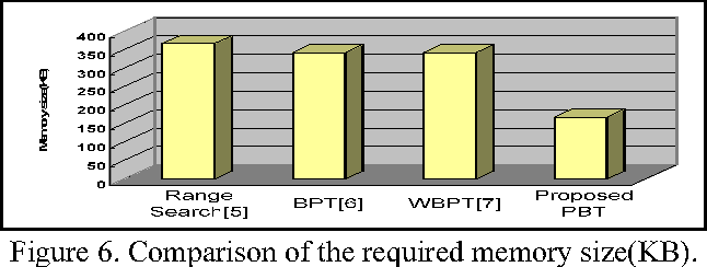 PDF] A Partitioned Binary Search Scheme on Multiple Trees