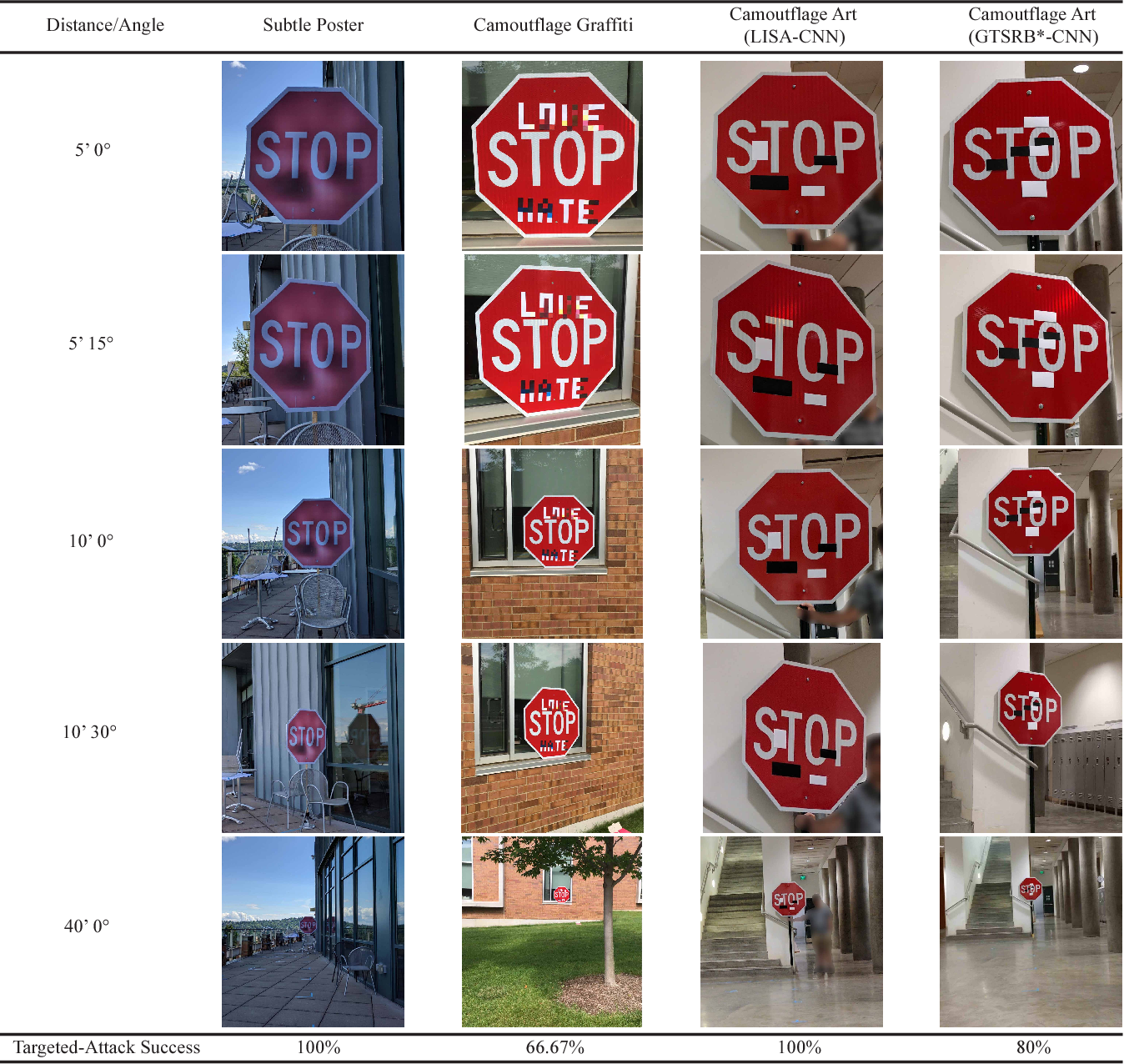 Figure 1 for Standard detectors aren't (currently) fooled by physical adversarial stop signs