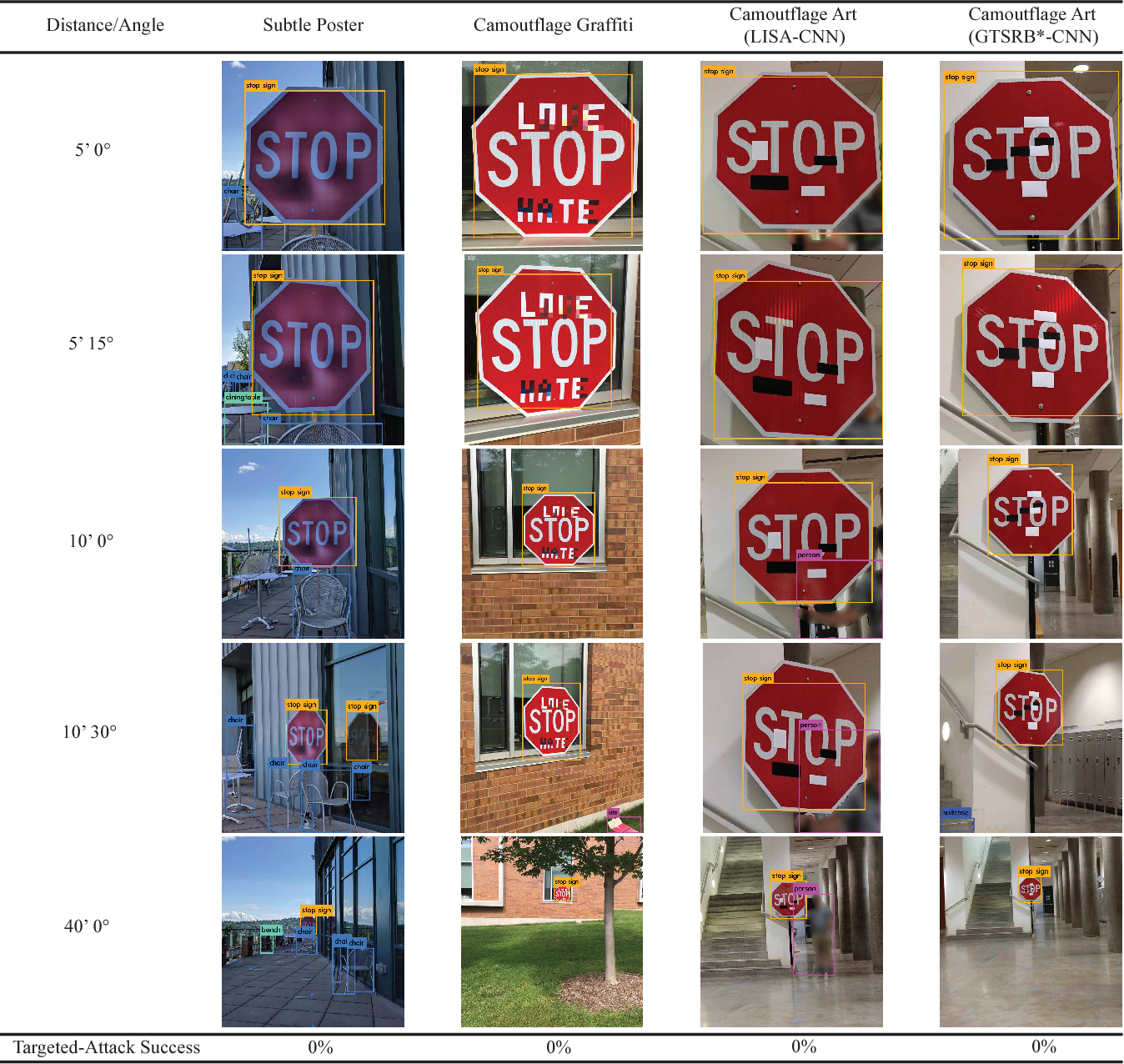 Figure 2 for Standard detectors aren't (currently) fooled by physical adversarial stop signs