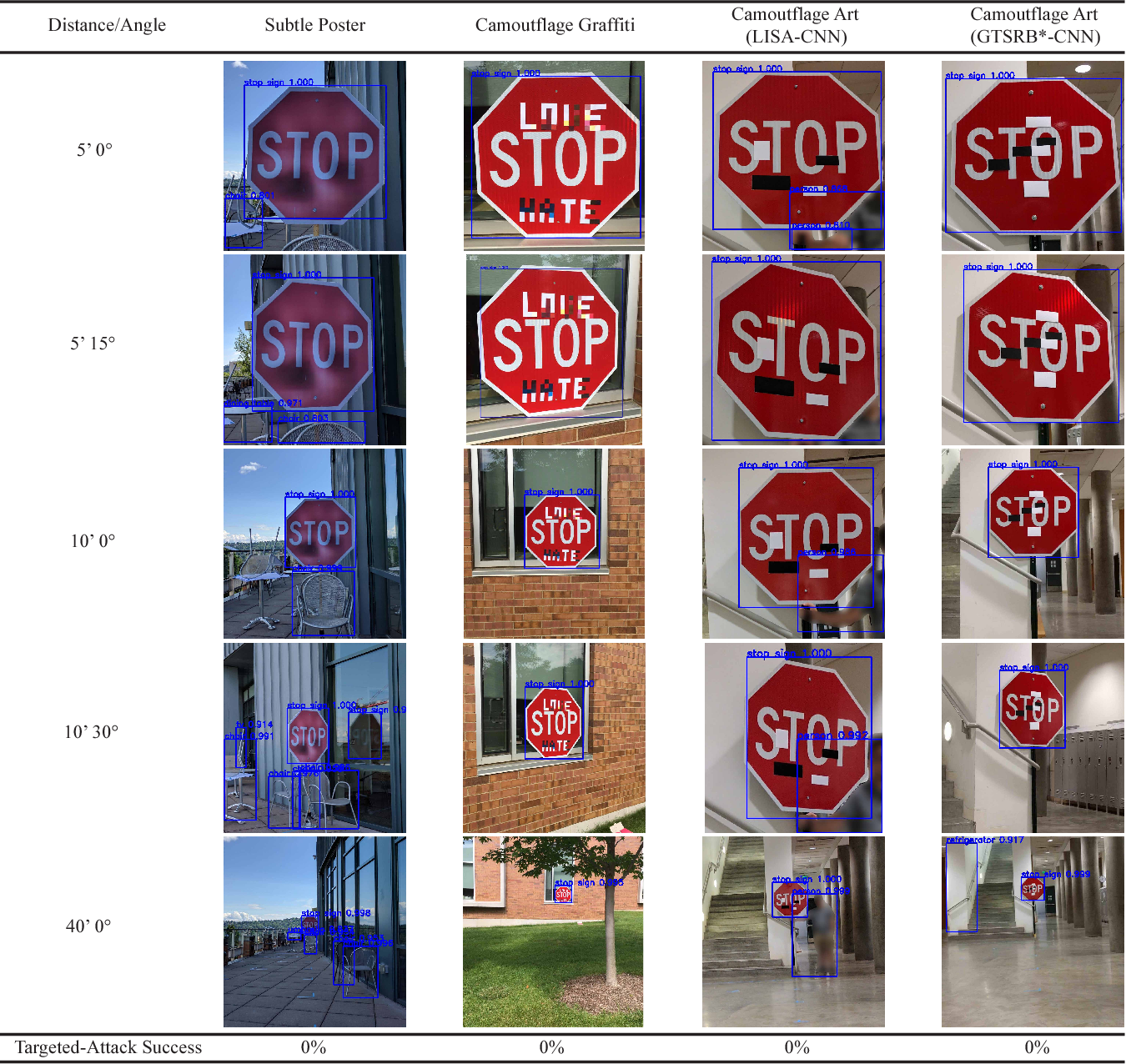 Figure 3 for Standard detectors aren't (currently) fooled by physical adversarial stop signs