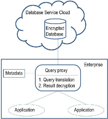 Figure 1. Architecture of Querying Encrypted Databases