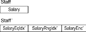 Figure 4. Change of Table Structures
