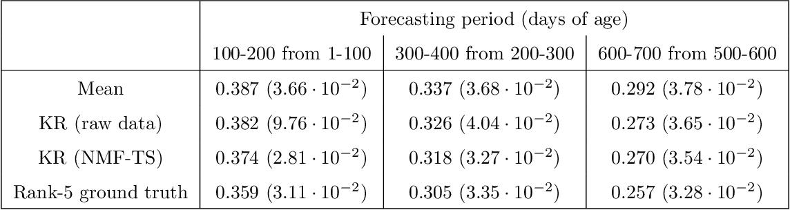 Figure 2 for Time-Series Analysis via Low-Rank Matrix Factorization Applied to Infant-Sleep Data