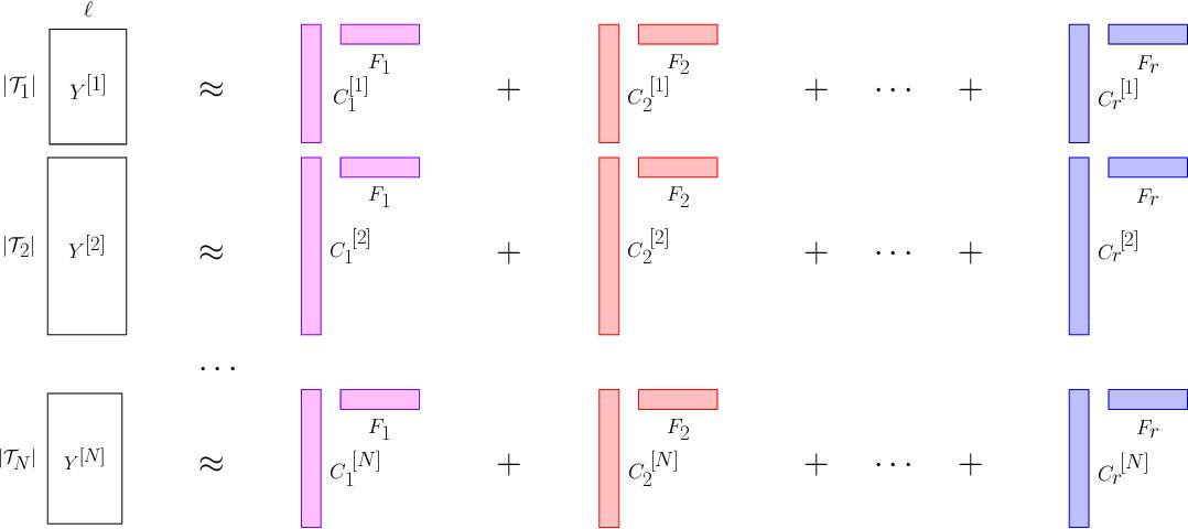 Figure 1 for Time-Series Analysis via Low-Rank Matrix Factorization Applied to Infant-Sleep Data