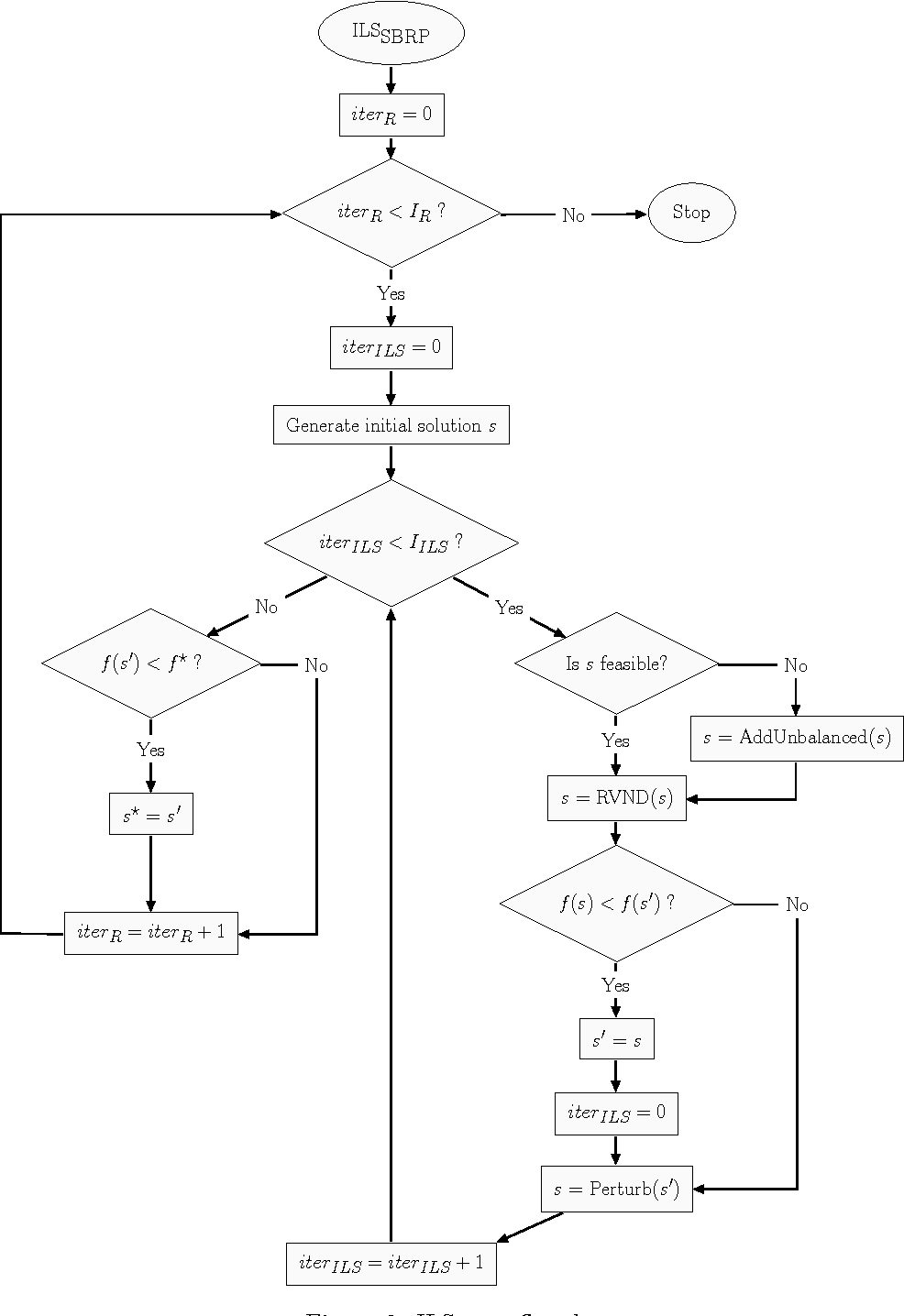 Figure 3 for A heuristic algorithm for a single vehicle static bike sharing rebalancing problem