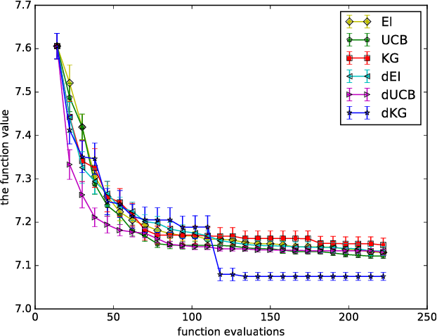 Figure 2 for Bayesian Optimization with Gradients