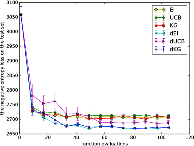 Figure 3 for Bayesian Optimization with Gradients