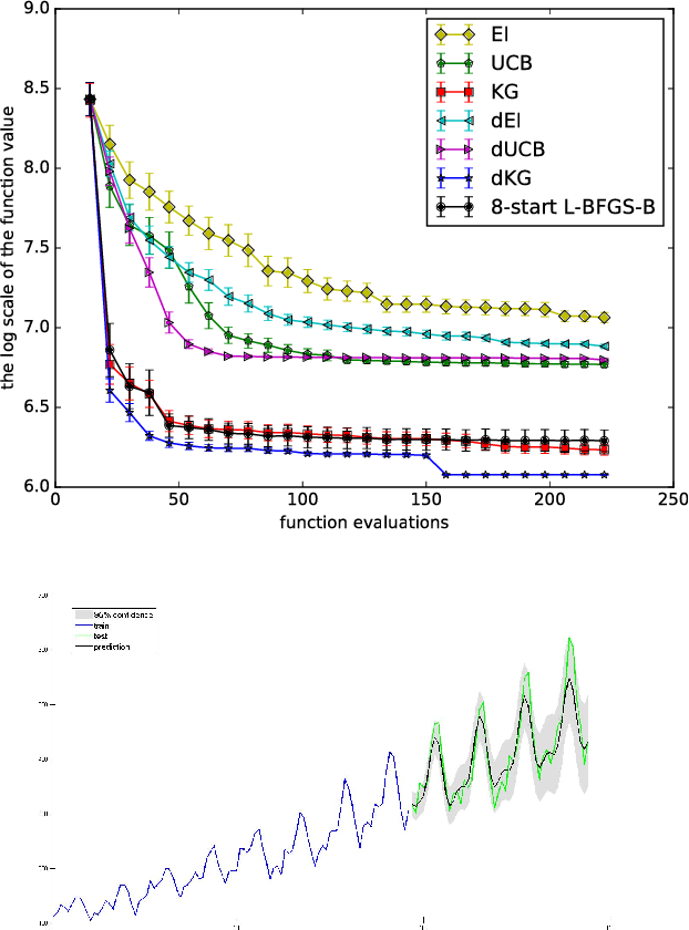 Figure 4 for Bayesian Optimization with Gradients