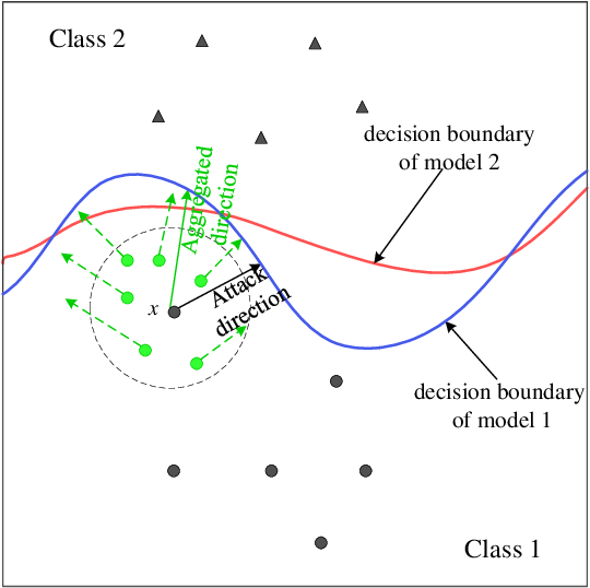 Figure 1 for Direction-Aggregated Attack for Transferable Adversarial Examples