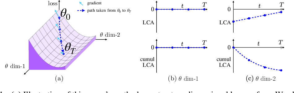 Figure 1 for LCA: Loss Change Allocation for Neural Network Training