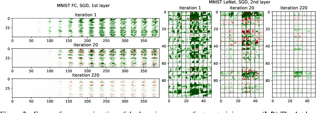 Figure 3 for LCA: Loss Change Allocation for Neural Network Training