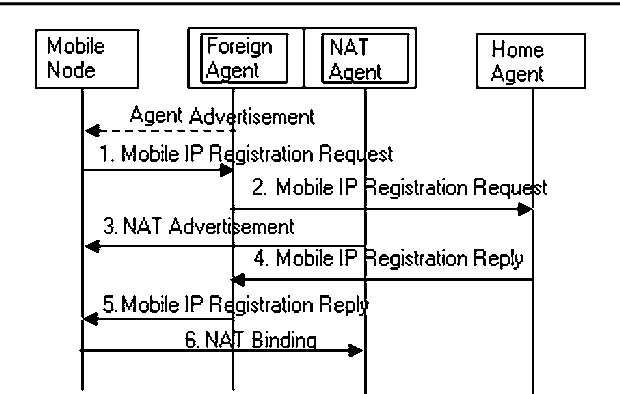 Hybrid mobility management schemes integrating mobile IP and SIP for