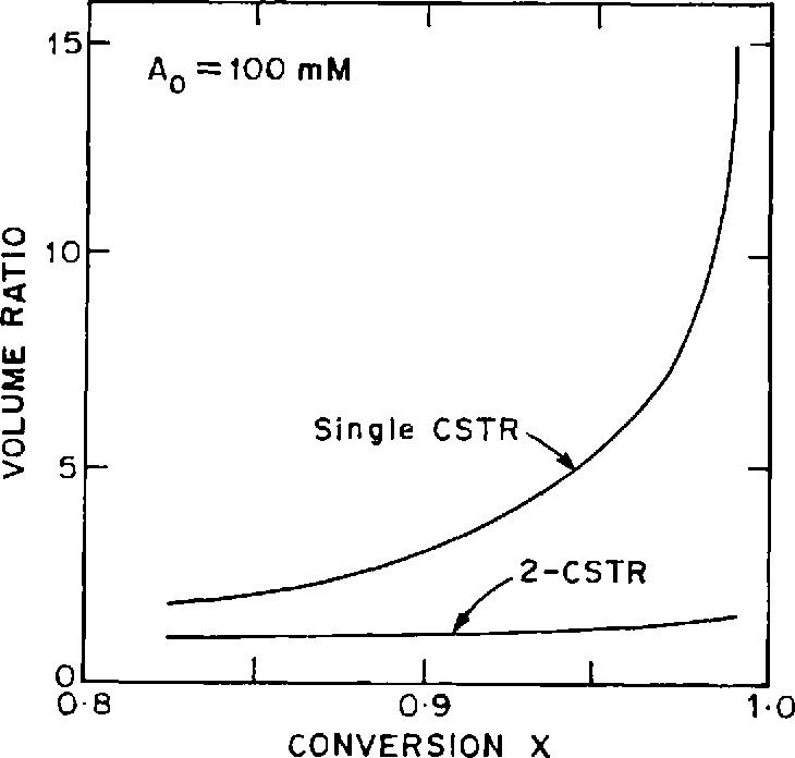Multiple Continuous Stirred Tank Reactors VS Batch Reactors Some - Cstr reactor design