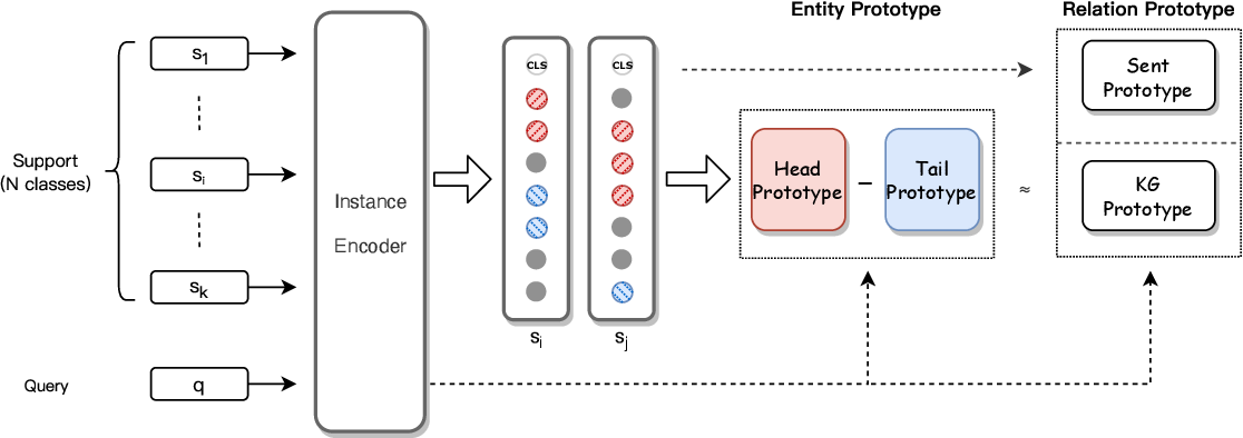 Figure 3 for Bridging Text and Knowledge with Multi-Prototype Embedding for Few-Shot Relational Triple Extraction