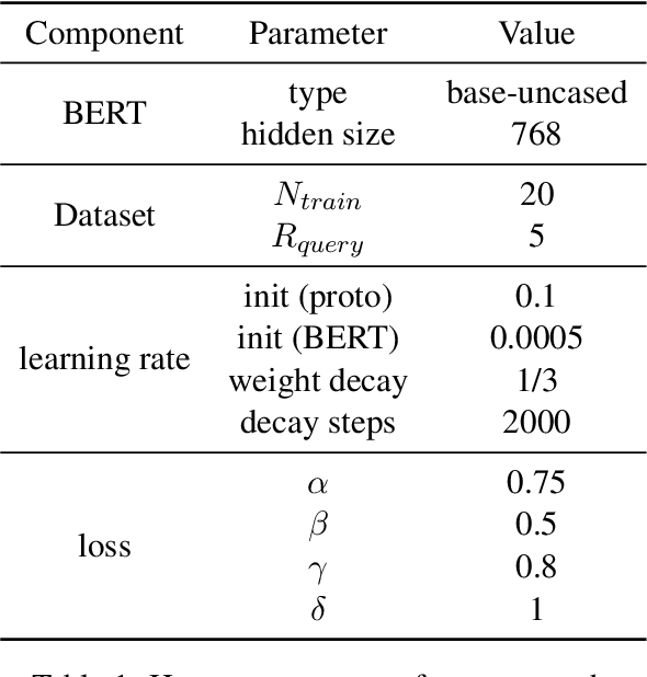 Figure 2 for Bridging Text and Knowledge with Multi-Prototype Embedding for Few-Shot Relational Triple Extraction