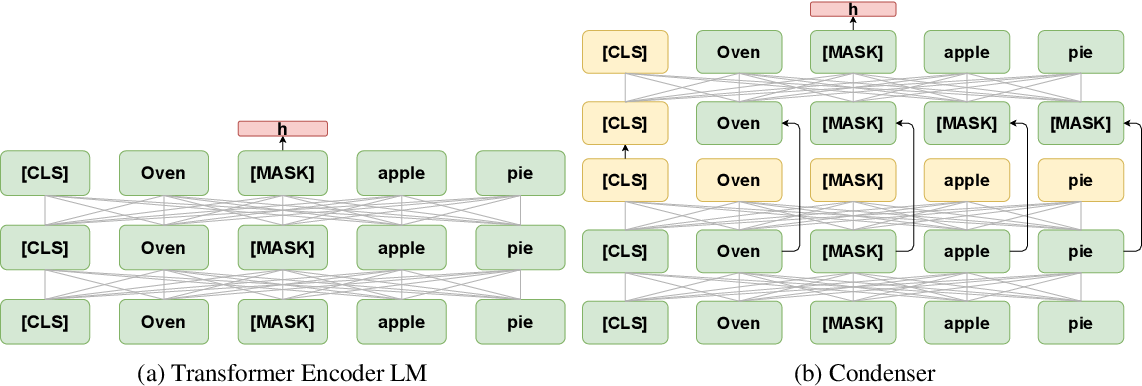 Figure 1 for Is Your Language Model Ready for Dense Representation Fine-tuning?