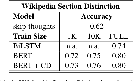Figure 3 for Is Your Language Model Ready for Dense Representation Fine-tuning?