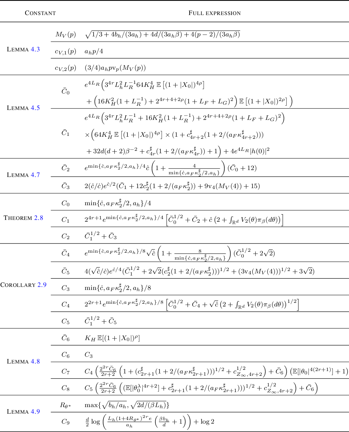 Figure 2 for Non-asymptotic estimates for TUSLA algorithm for non-convex learning with applications to neural networks with ReLU activation function