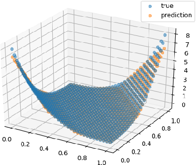 Figure 3 for Non-asymptotic estimates for TUSLA algorithm for non-convex learning with applications to neural networks with ReLU activation function