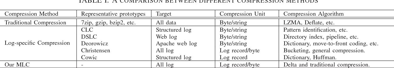 MLC: An Efficient Multi-level Log Compression Method for Cloud