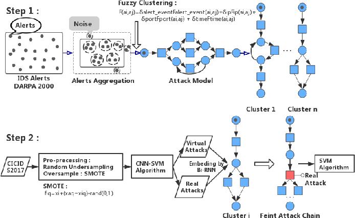 Figure 1 for Bidirectional RNN-based Few-shot Training for Detecting Multi-stage Attack